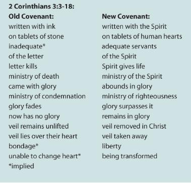 Image result for 2 corinthians 3 chart